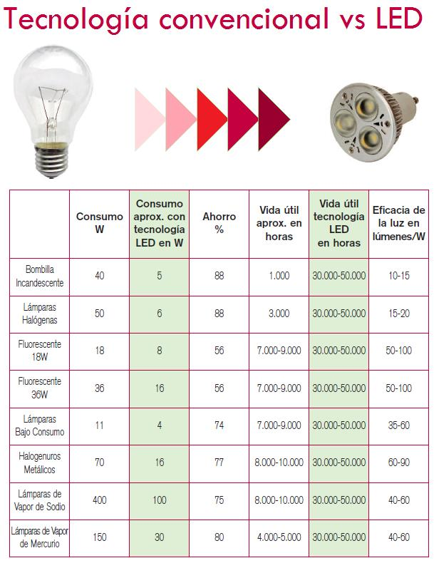 Emitek servicios t cnicos iluminaci n led for Tabla equivalencia led vatios